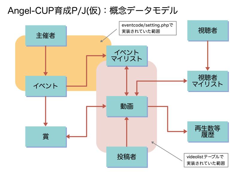 Angel-CUP:概念データモデル