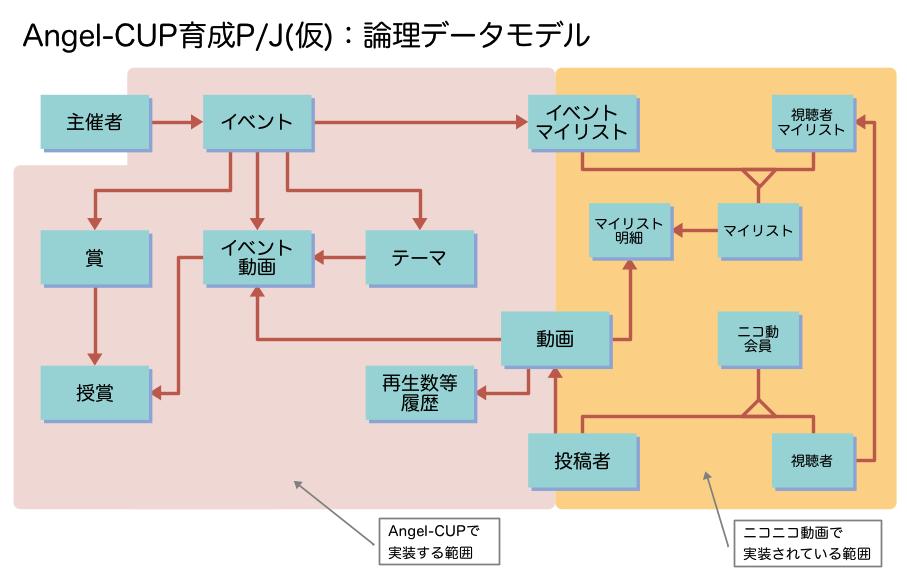 Angel-CUP:論理データモデル
